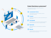 Processos - SECNET - Web Hosting
