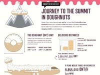 Journey to the summit in doughnuts 02 sm