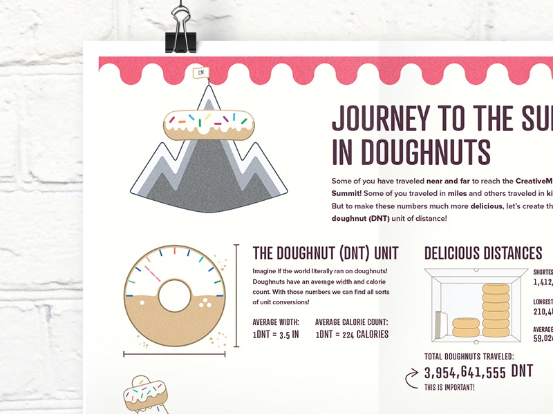 CreativeMornings Infographic summit creativemornings travel doughnut illustration infographic