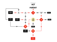 Act or Forget: a flowchart sketch