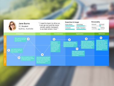 VR Driving School | User Journey Map