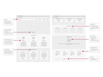 Annotated Wireframes digital design documentation deliverables ux collateral agile annotations artefacts ui ux