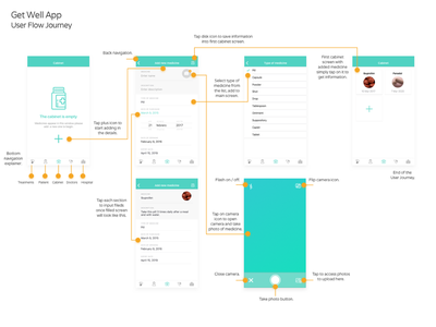 Get Well User Flow Journey wireflows wireframes medical app digital design documentation deliverables ux collateral agile annotations artefacts ui ux