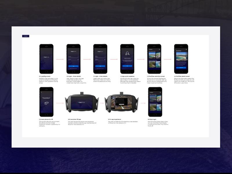 App to VR Userflows userflow app productdesign ui ux