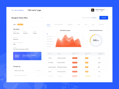 Dashboard for Risk Assessment tool | Lazarev. interaction clean adaptive design web tool location status chart progress graphs manage files site survey dashboard ui ux animation