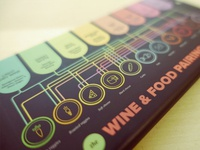 Wine and Food Pairing Guide iPhone 6 Plus Skin