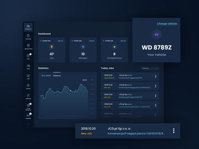 Tablet app - dashboard dashboard dashboard design dashboard ui design web ux ui