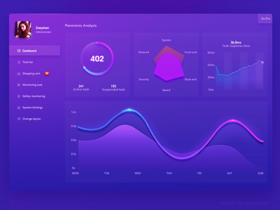 Dashboard design graphic data visualization design dashboard histogram area chart graphs