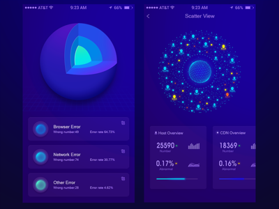 APP Data page design ui core ball visualization earth rotating pie dashboard avatars app diagram scatter