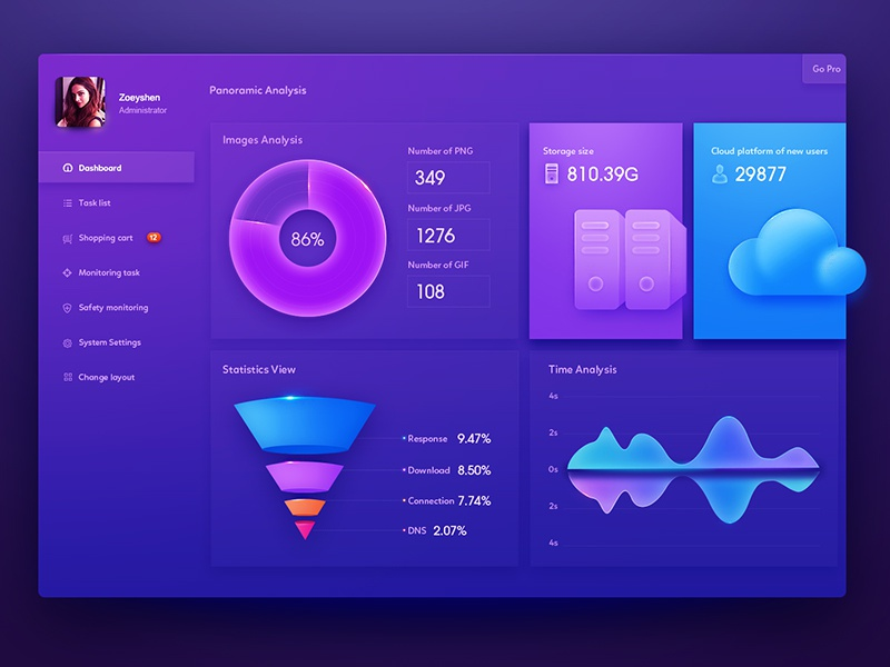 Dashboard UI Design by Zoeyshen