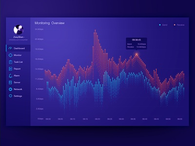 Dashbord Design by Zoeyshen web mobile admin cloud data visualization fui dashboard chart animation monitoring histogram graph
