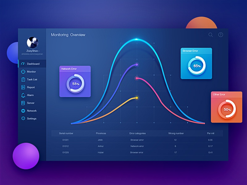 Monitoring Dashboard UI by Zoeyshen graph histogram monitoring animation chart dashboard fui data visualization admin icon mobile web