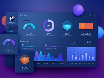 Monitoring Dashboard UI by Zoeyshen web mobile icon admin data visualization fui dashboard chart animation monitoring histogram graph