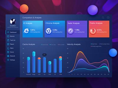 Web evaluation dashboard design by Zoeyshen web mobile menu admin data visualization fui dashboard chart 3d monitoring histogram graph