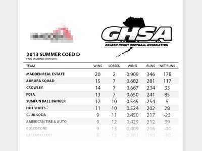 Standings Showcase Scroller