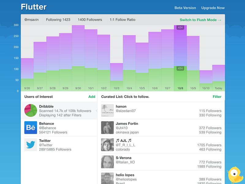 Flutter Dashboard ui twitter web app css app charts flat