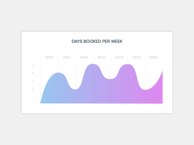Timegroove History Chart module tile dashboard ux ui design analysis trend chart graph history timegroove