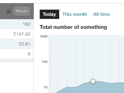 Total number of something graph data buttons time filters