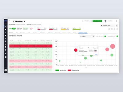 IIOT platform for manufacturers ui design dahsboard design ux ui iot platform elinext performance insight data insights analytics charts graphs chart data plant iiot iot manufacturing dashboard