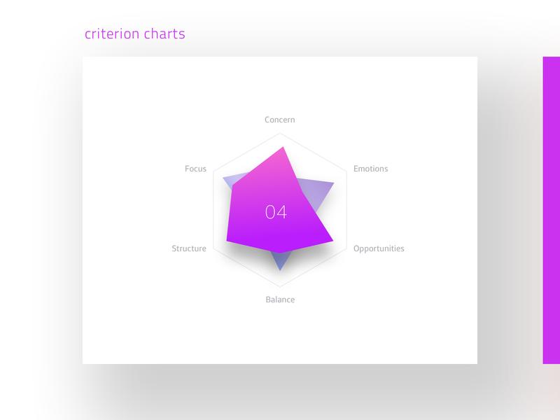 Daily UI 18 Analytics Chart dailyui018 dailyui ux geometry vector gradient ui daily ai