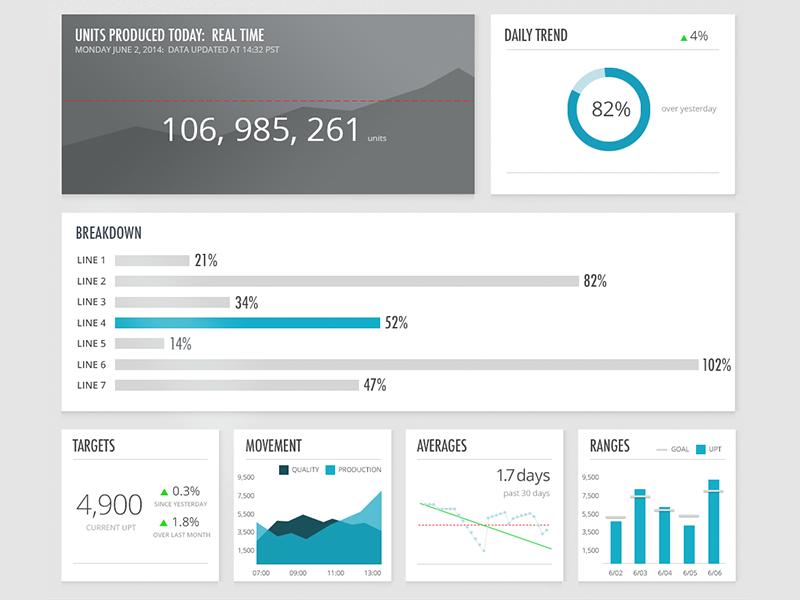 Metrics dashboard charts production ui web application metrics graphs supply chain goals