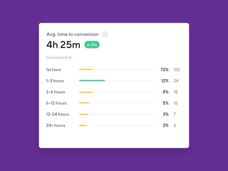 Data breakdown smartbnb dashboard clean host conversion report breakdown data metric