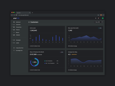 Darkmode Dashboard darkmode feedback line graph pie chart piechart data visualization data web dashboard design dashboard ui dashboad ux ui