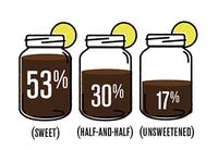 Tea Poll