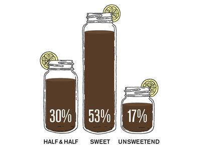 Tea poll3