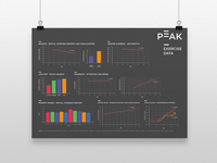 Peak Exercise Data