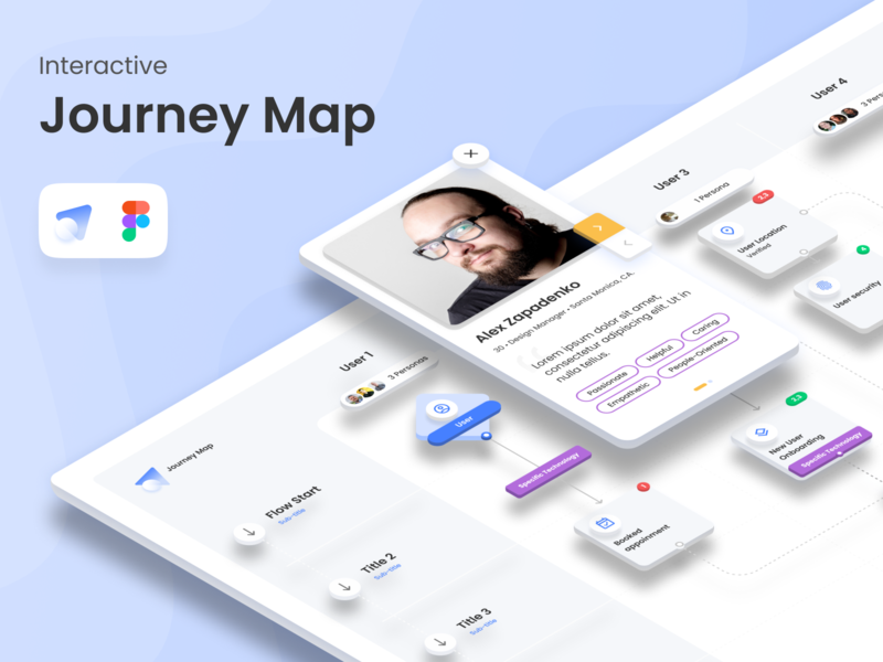Interactive Journey Map figma design figmadesign figma freebie free prototype interactive persona journey map