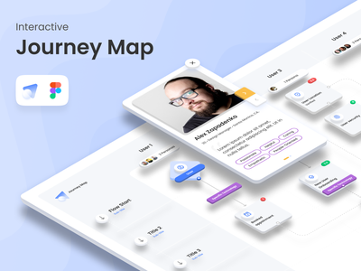 Interactive Journey Map figma design figmadesign figma freebie free prototype interactive persona journey map