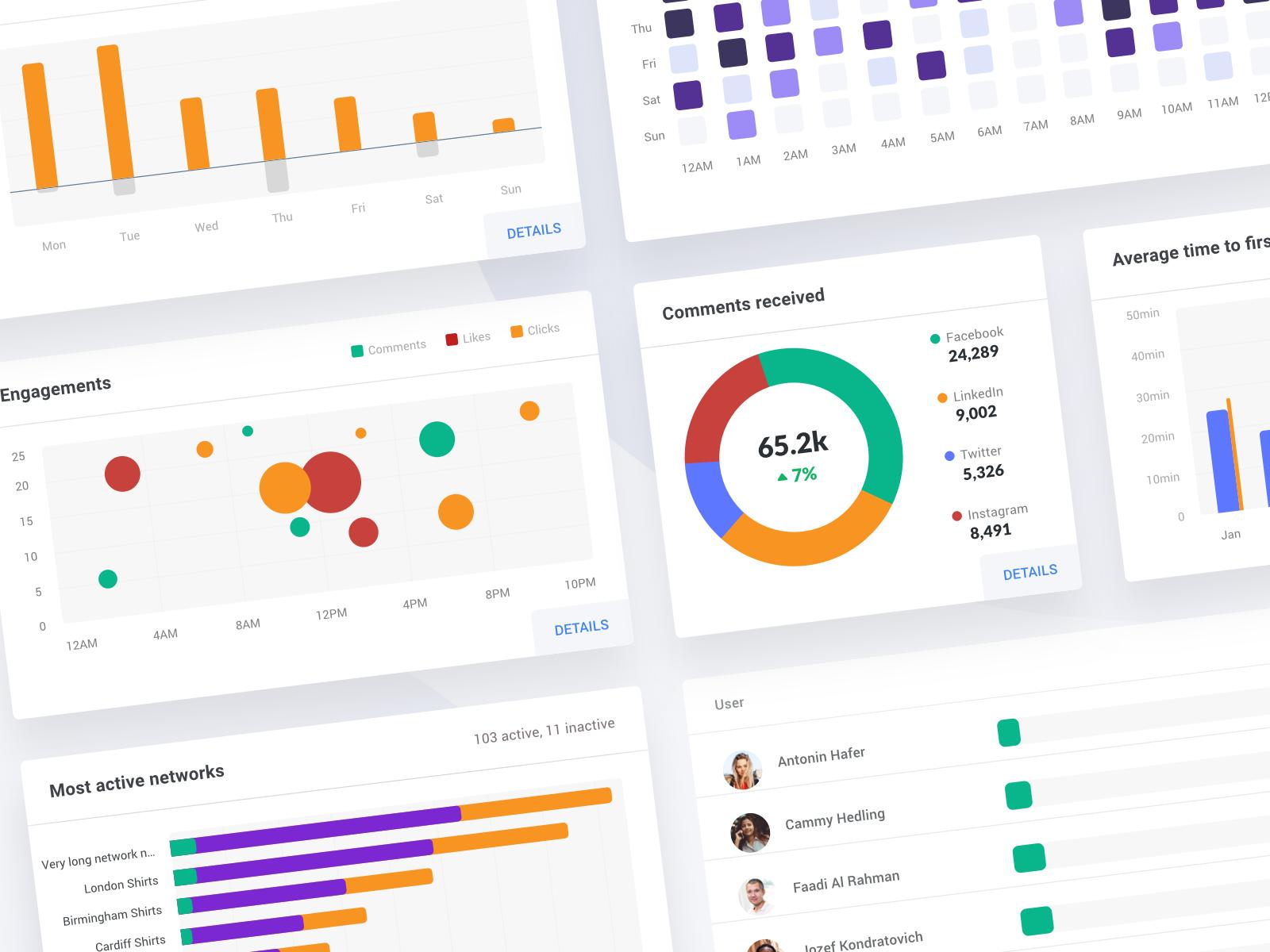 Analytics dashboard -  graphs