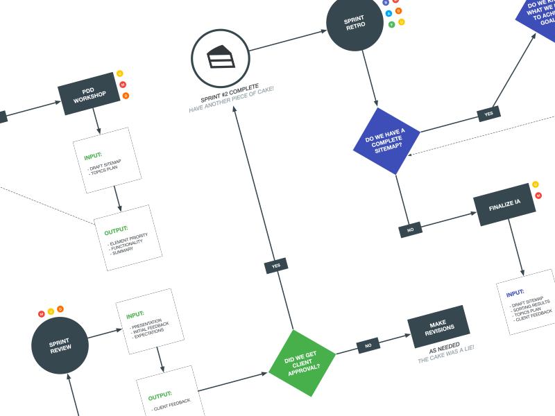 Project Process Flow Chart By Mark Riggan Dribbble Dribbble
