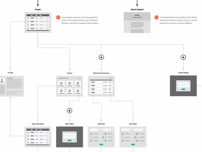 Content Wireflow documentation minimal diagram wireframe flowchart wireflow app web
