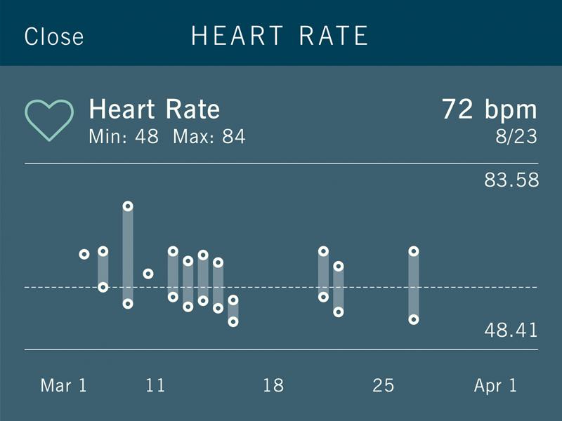 Sleep tracker - heartrate data visualization typography whitespace branding ux ui watch apple watch sleep tracking tracking tracker sleep