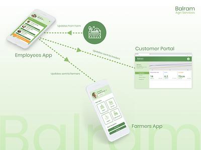 Balram Agri Services | App Concept for Hackathon farmers agriculture app design product design ui