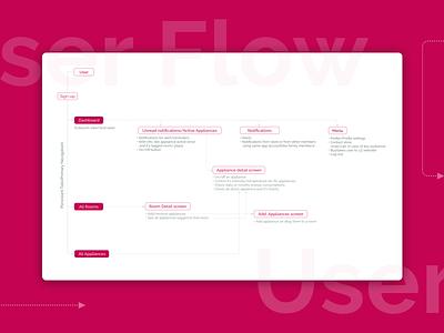 User Flow- IoT app for Smart Homes appliances iot usr map mapping flow app user user flow
