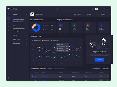Analytic App Dashboard Dark product design digital interface ukraine design clean analytic agilie ux ui web dashboard illustration