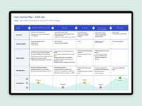 detailed user journey map