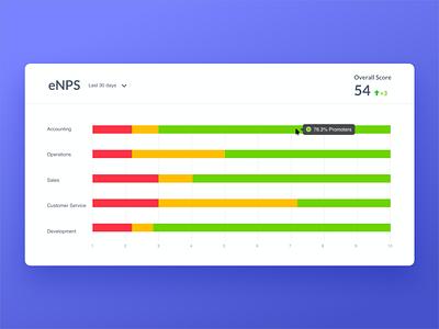 Employee Engagement Charts human resources hr ui data visualization data graphic chart charts nps enps employee