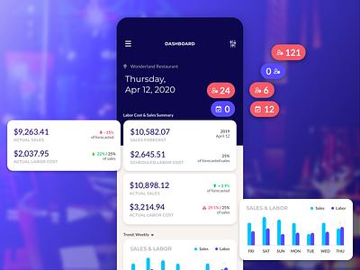 Sales & Labor Dashboard dashboard ui dashboard application schedule ui app designer app app design time clock payroll employee