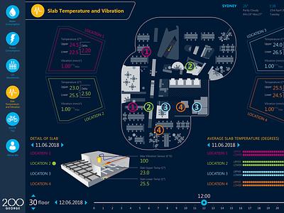 Interactive display dashboard prototype data visualisation infographic interface graph prototype dashbaord interactive
