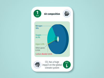 Diversity Deck – Atmosphere: Air composition science system earth sustainability product play game design card infographic illustration