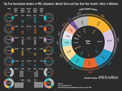 China Mobile Market Infographic growth year-to-year infographic share market mobile prc china