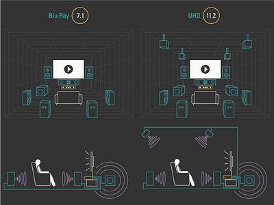 DTS Surround Sound Layout Comparison infographic speakers home theater soundwave 3d sound diagram