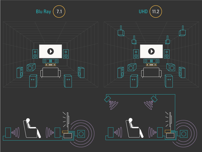 DTS Surround Sound Layout Comparison infographic speakers home theater soundwave 3d sound diagram