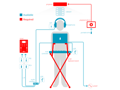Tech Rider Infographic signal flow wiring setup concert gear music rider infographic