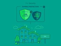 Security Flow