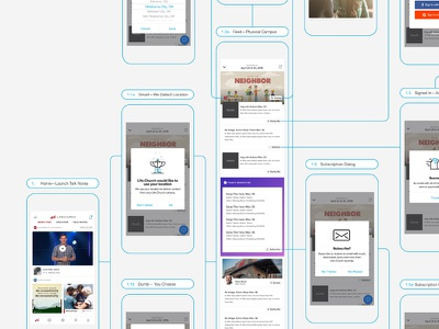 Flow — Talk Notes  wireframe ux ui prototype layout ios flow flat design app